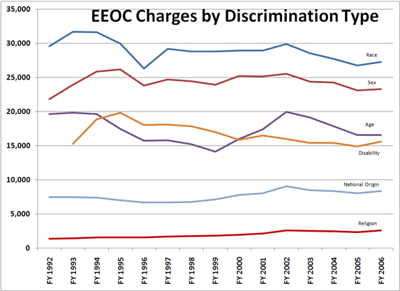 chart: eeoc charges by discrimination type