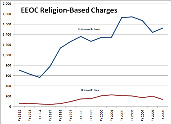 chart: eeoc religion-based charges